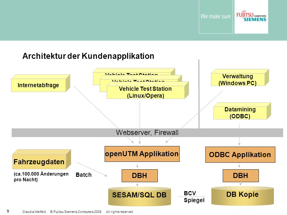 Architektur der Kundenapplikation