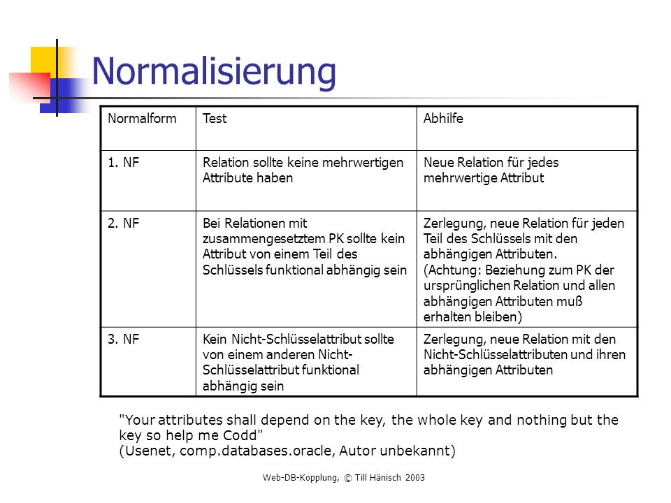 Normalisierung Normalform Test Abhilfe 1. NF
