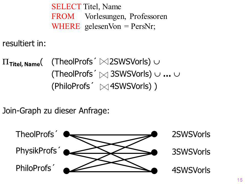 SELECT Titel, Name FROM Vorlesungen, Professoren. WHERE gelesenVon = PersNr; resultiert in: Titel, Name( (TheolProfs´ 2SWSVorls) 