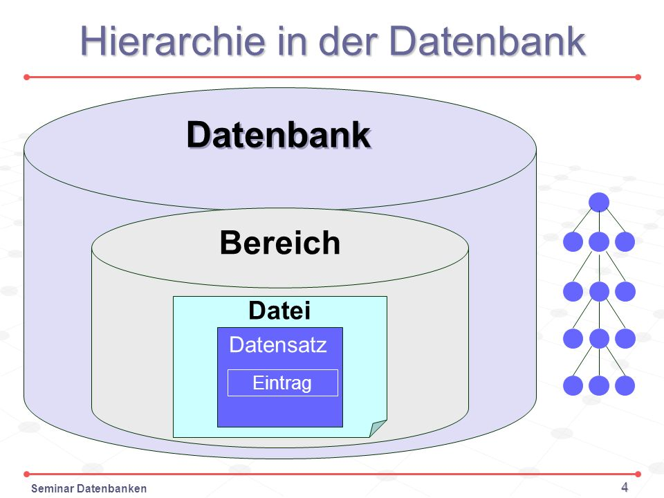 Hierarchie in der Datenbank