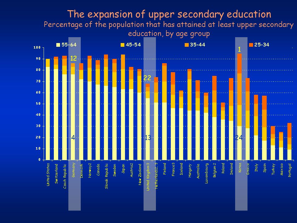 The expansion of upper secondary education Percentage of the population that has attained at least upper secondary education, by age group