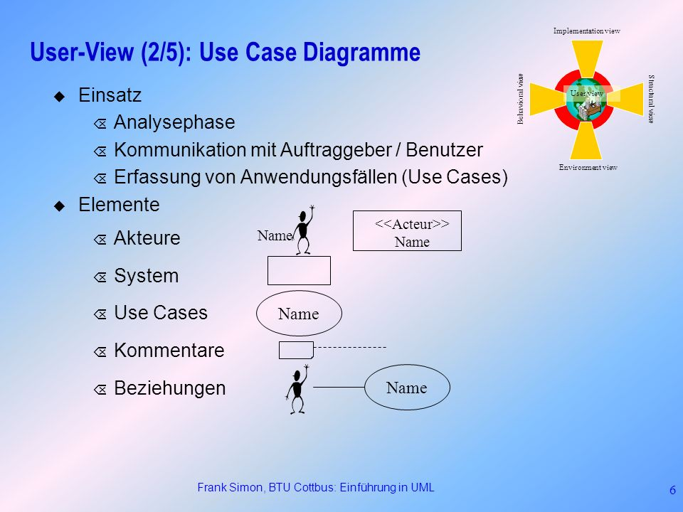User-View (2/5): Use Case Diagramme