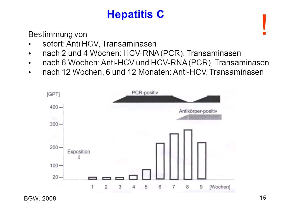 ! Hepatitis C Bestimmung von sofort: Anti HCV, Transaminasen