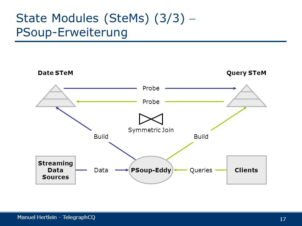 State Modules (SteMs) (3/3)  PSoup-Erweiterung