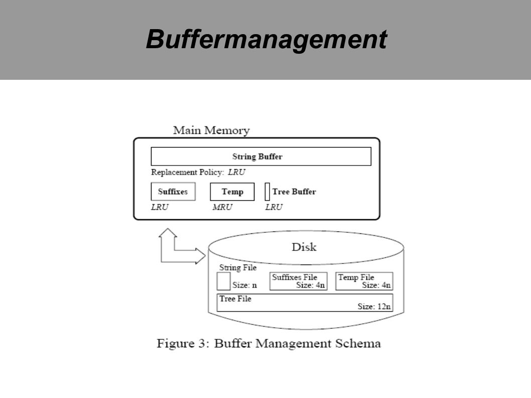 Buffermanagement