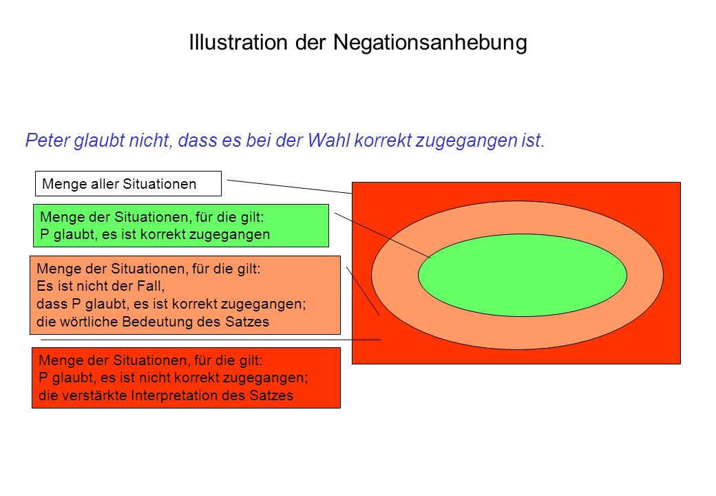 Illustration der Negationsanhebung