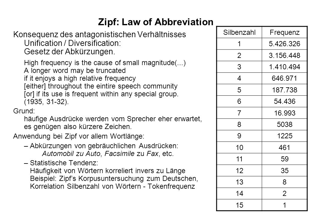 Zipf: Law of Abbreviation