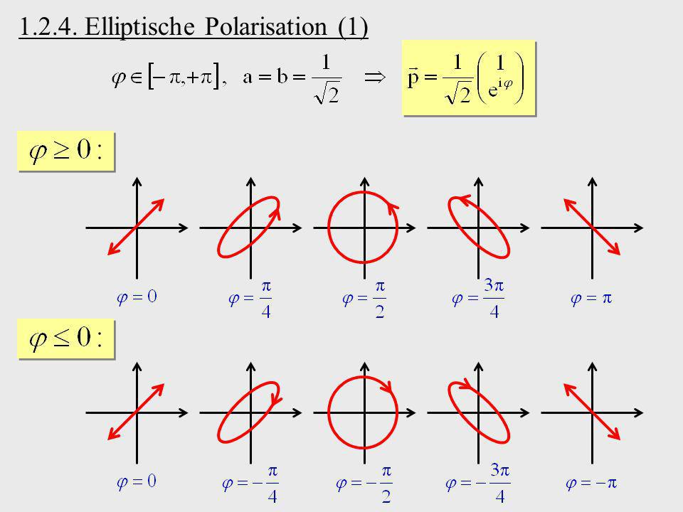 1.2.4. Elliptische Polarisation (1)
