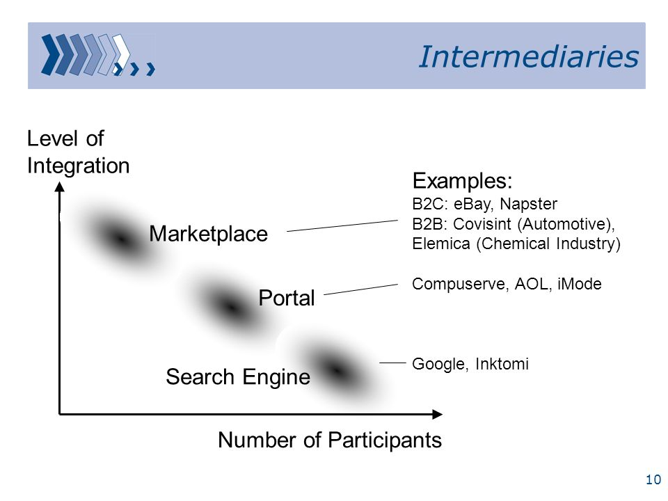 Intermediaries Level of Integration Examples: Marketplace Portal