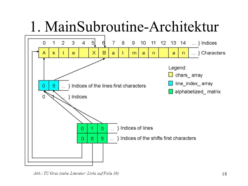 1. MainSubroutine-Architektur