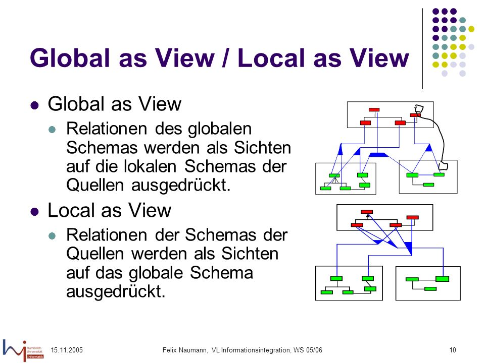 Global as View / Local as View