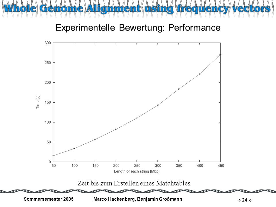 Experimentelle Bewertung: Performance