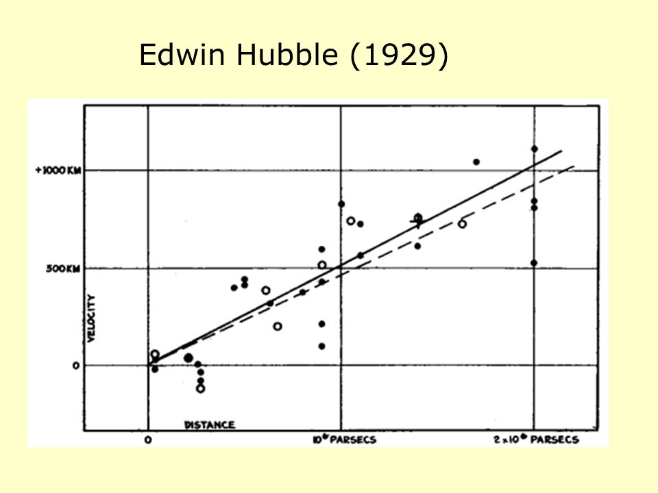 Edwin Hubble (1929)