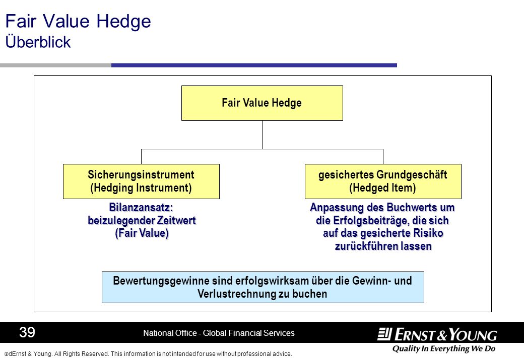 Fair Value Hedge Überblick