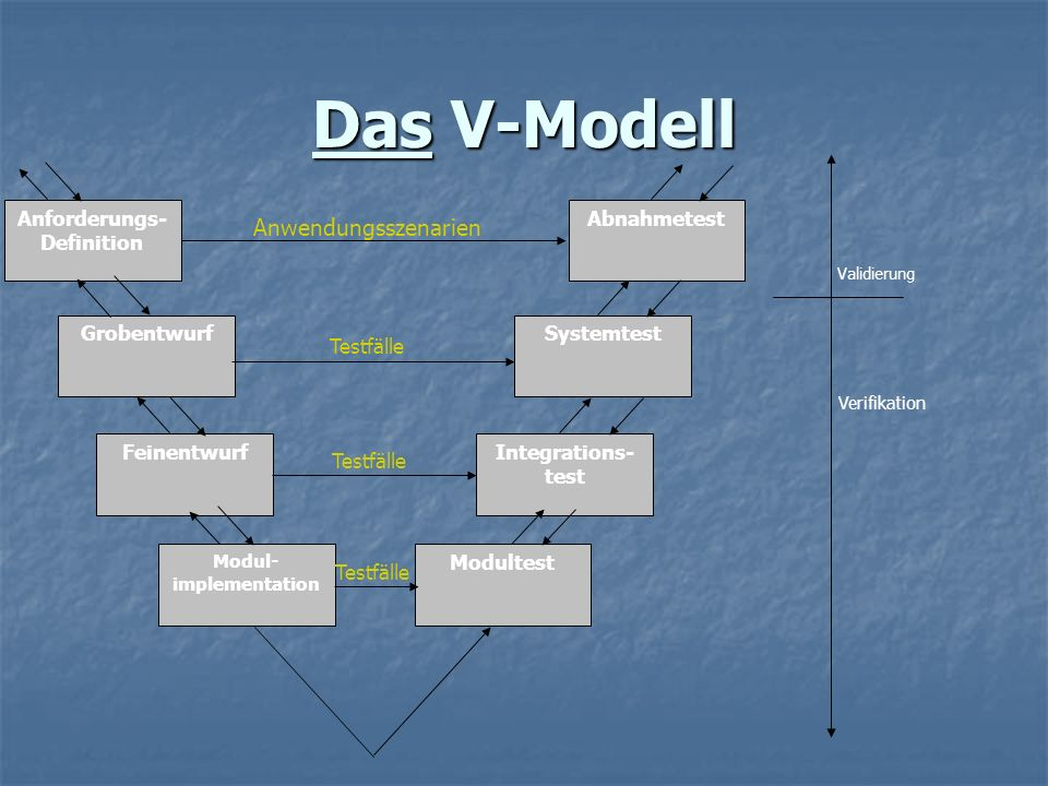 Modul-implementation