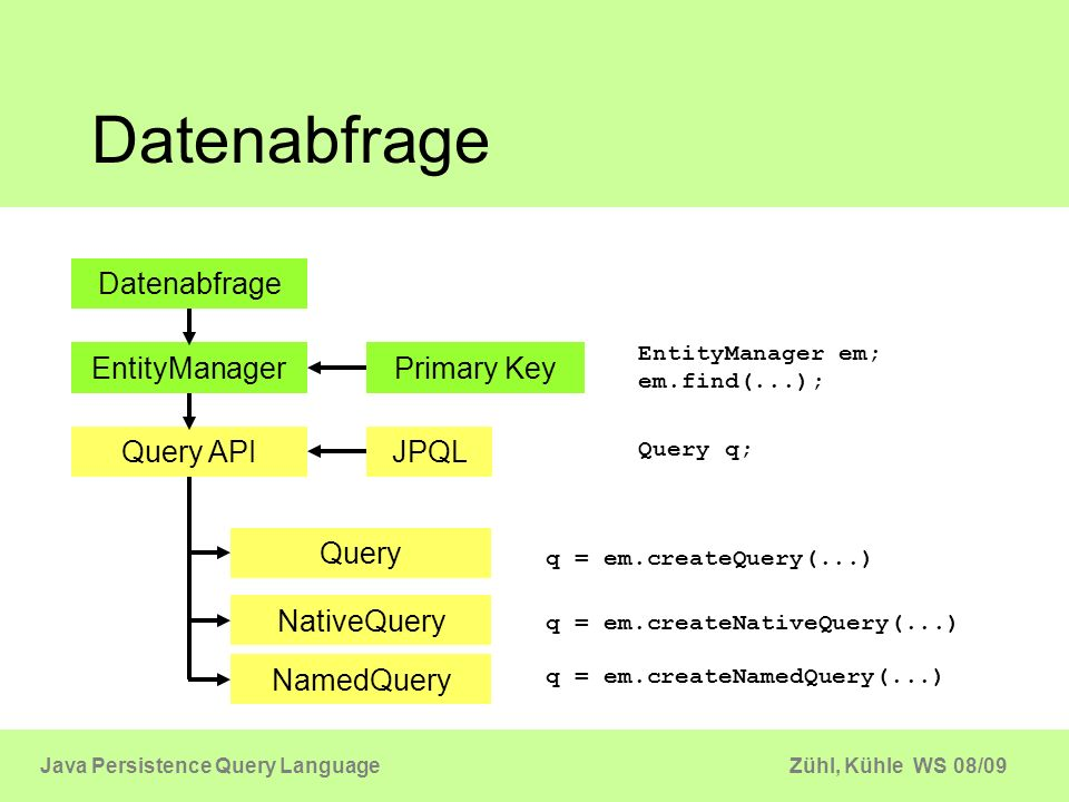 Datenabfrage Datenabfrage EntityManager Primary Key Query API JPQL