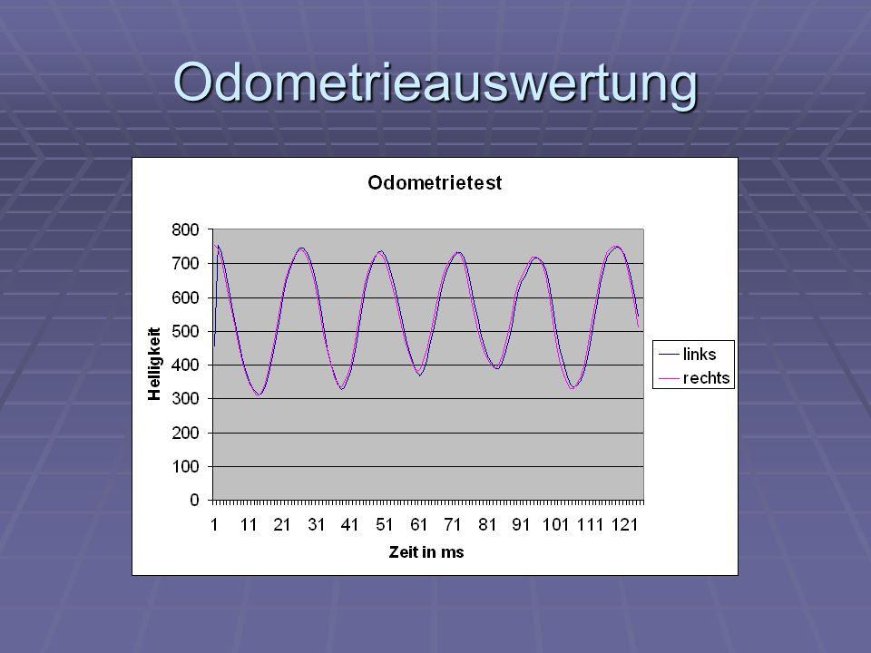 Odometrieauswertung