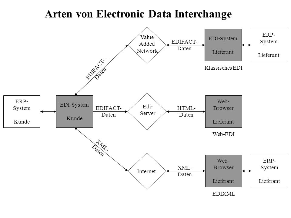 Arten von Electronic Data Interchange