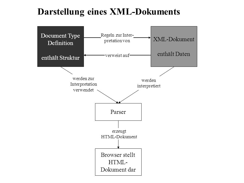 Browser stellt HTML-Dokument dar
