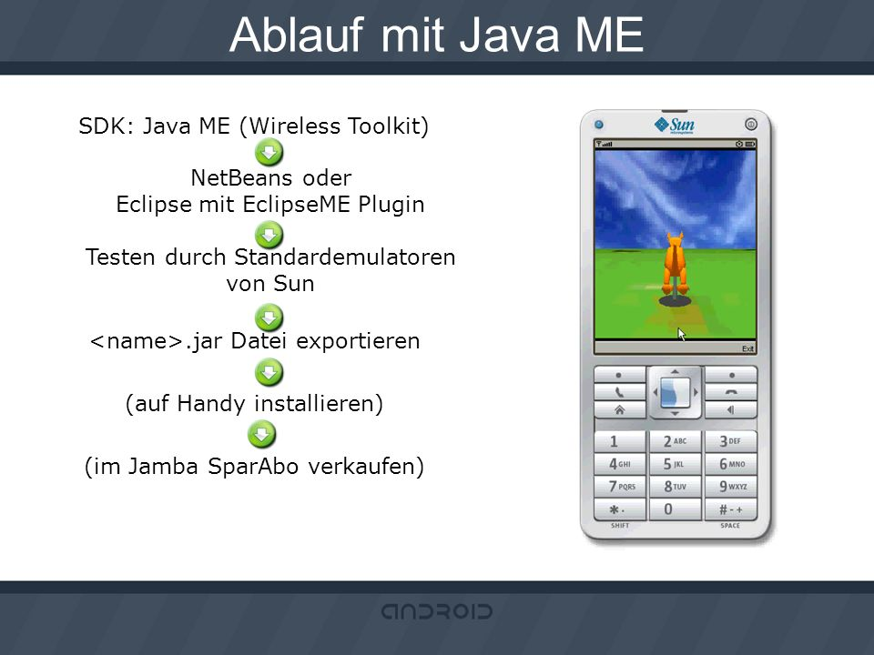 Ablauf mit Java ME SDK: Java ME (Wireless Toolkit) NetBeans oder Eclipse mit EclipseME Plugin Testen durch Standardemulatoren von Sun.