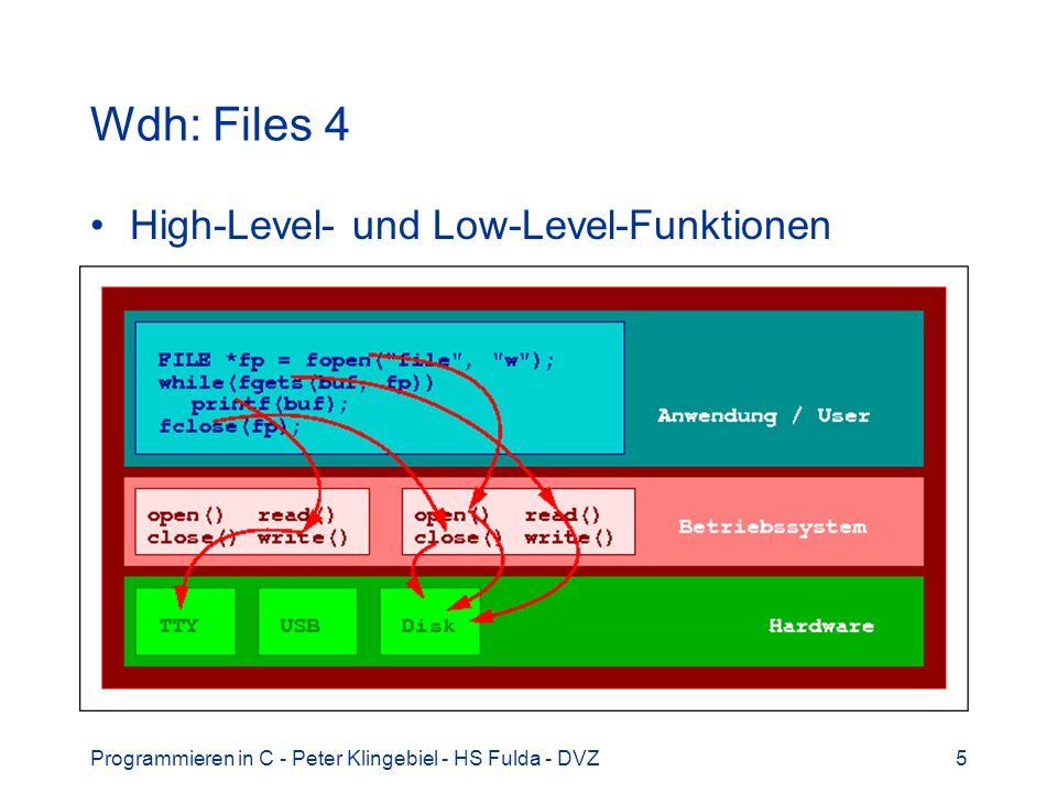 Wdh: Files 4 High-Level- und Low-Level-Funktionen