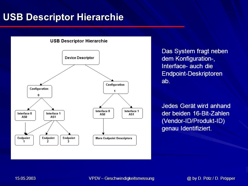 USB Descriptor Hierarchie
