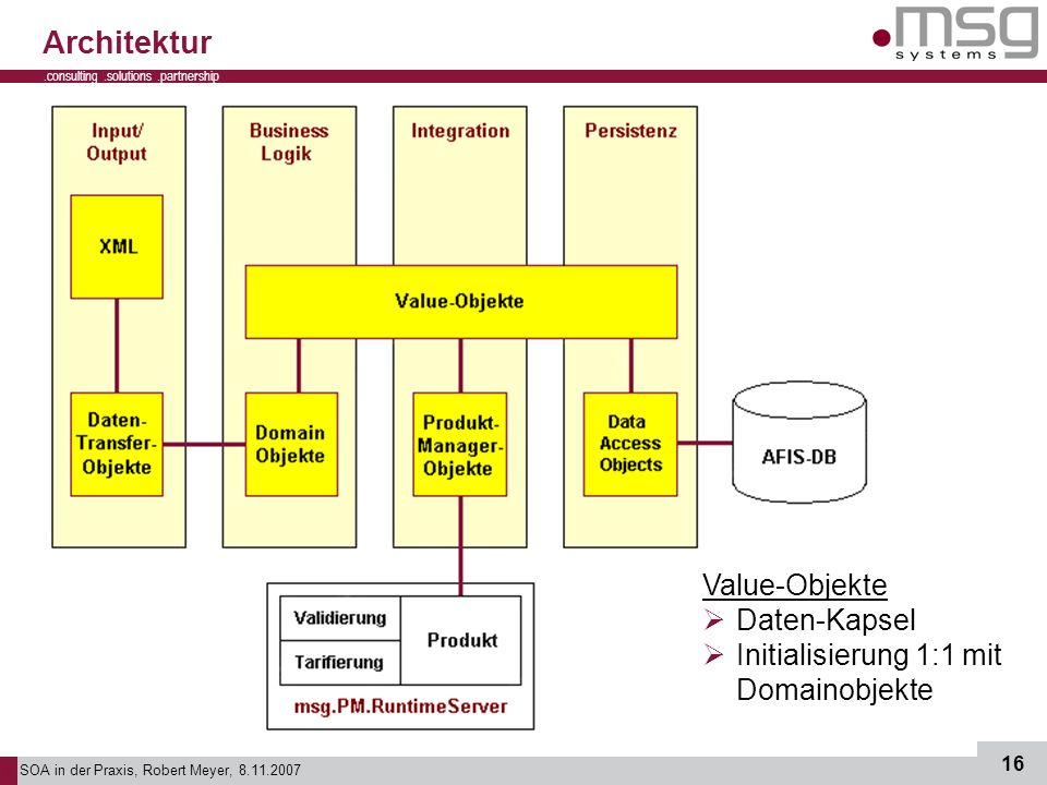 Architektur Value-Objekte Daten-Kapsel