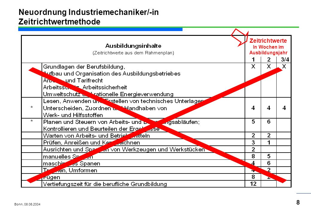 Neuordnung Industriemechaniker/-in Zeitrichtwertmethode