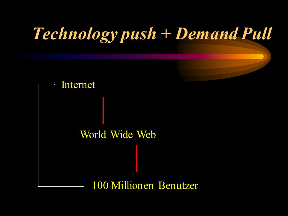 Technology push + Demand Pull