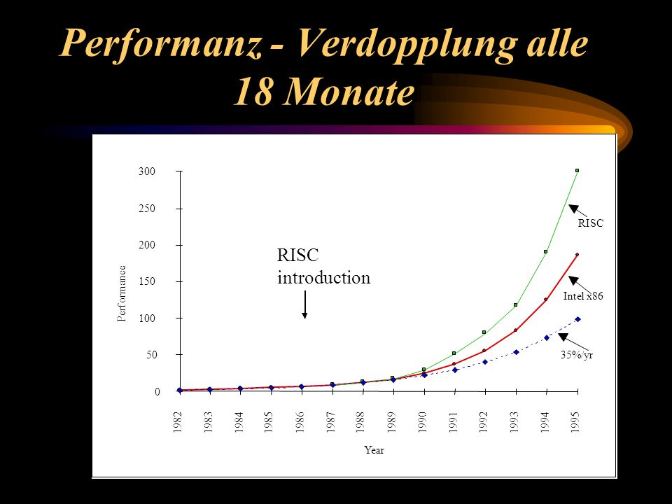 Performanz - Verdopplung alle 18 Monate