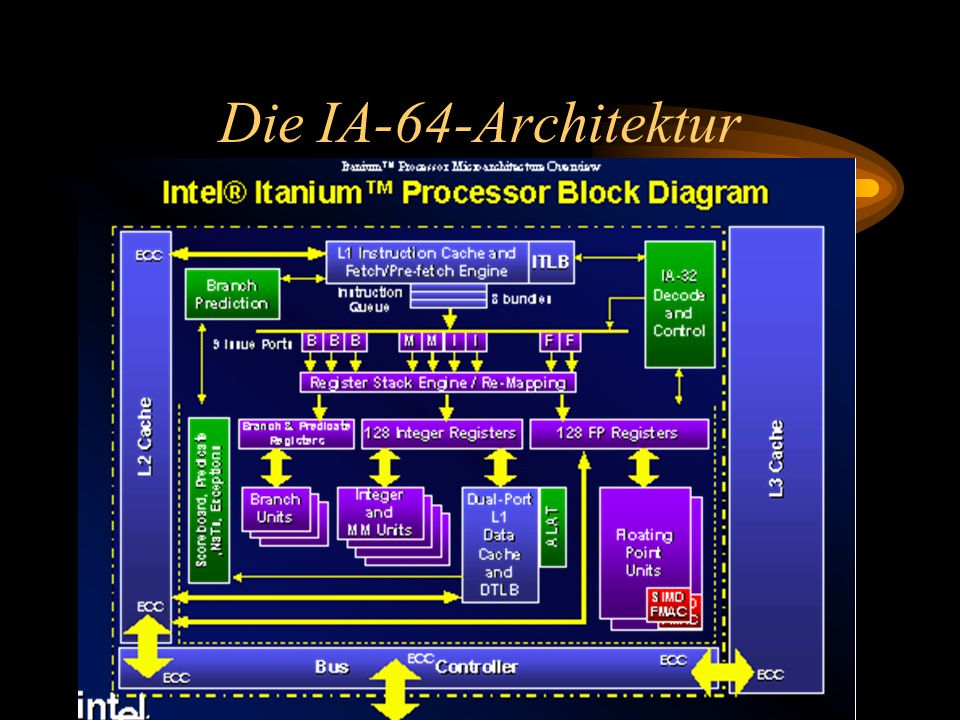 Die IA-64-Architektur 128 rotating integer Register