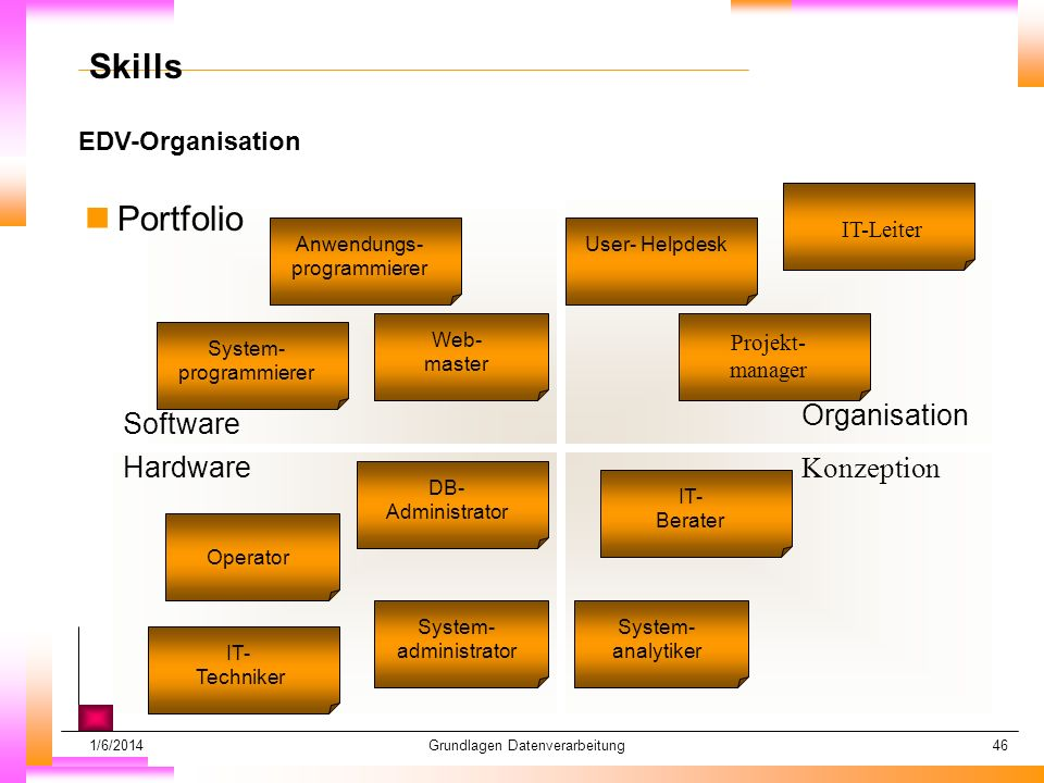 Skills Portfolio Organisation Software Hardware Konzeption
