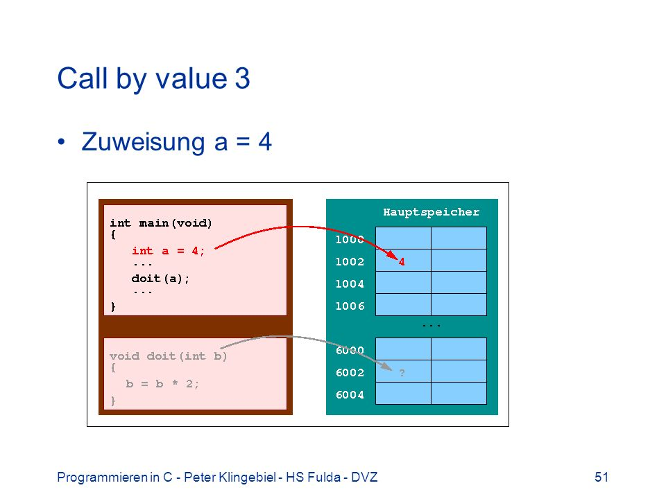 Call by value 3 Zuweisung a = 4