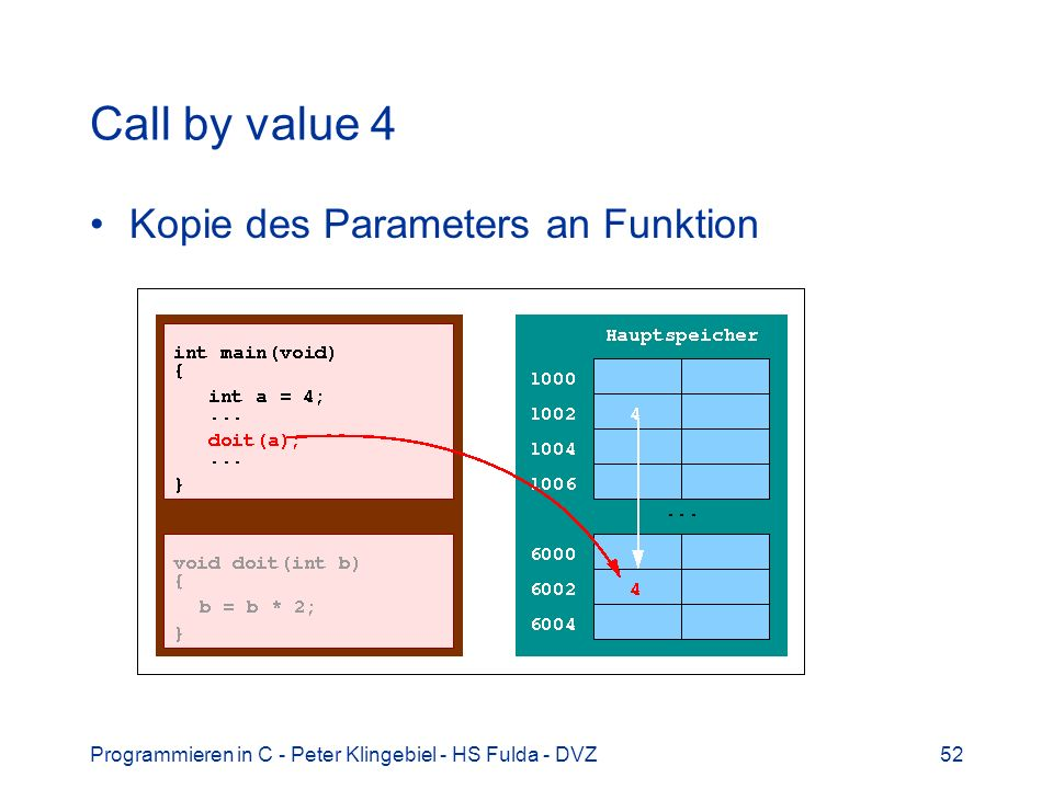 Call by value 4 Kopie des Parameters an Funktion