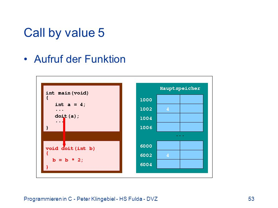 Call by value 5 Aufruf der Funktion