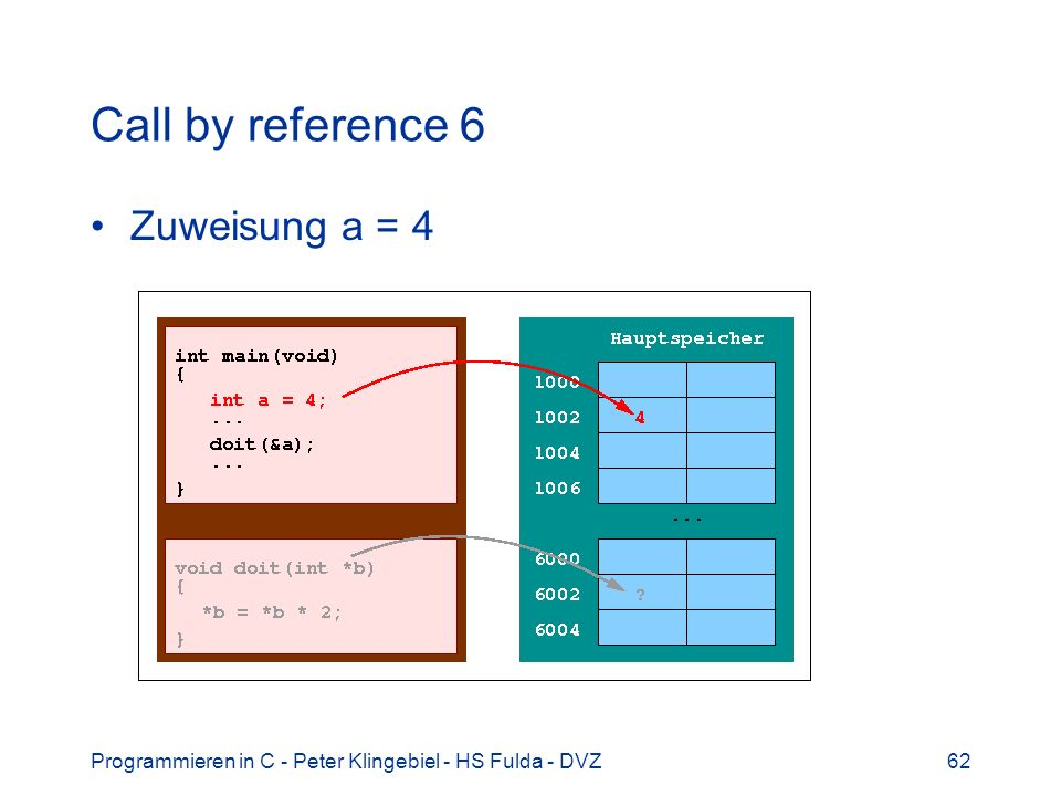 Call by reference 6 Zuweisung a = 4