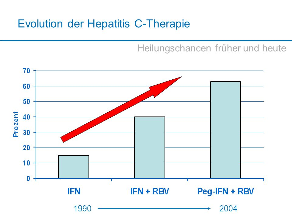 Evolution der Hepatitis C-Therapie