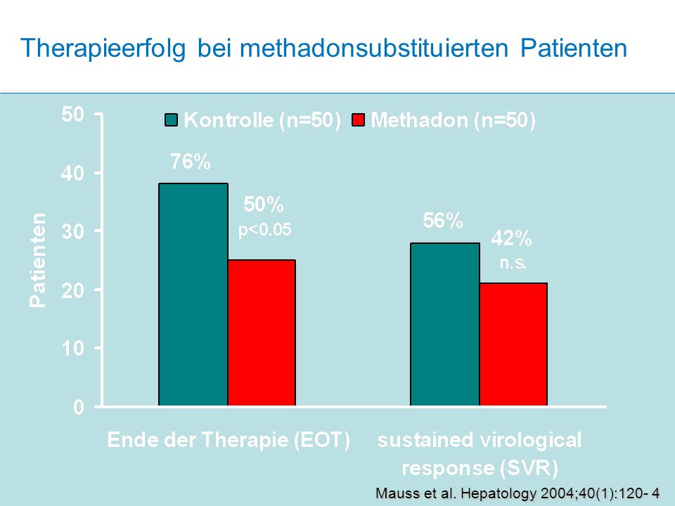 Therapieerfolg bei methadonsubstituierten Patienten