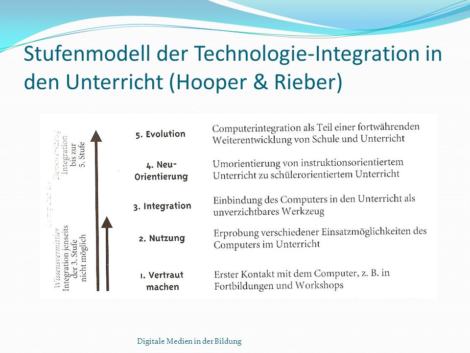 Stufenmodell der Technologie-Integration in den Unterricht (Hooper & Rieber)