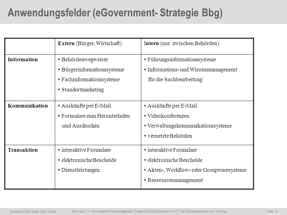 Anwendungsfelder (eGovernment- Strategie Bbg)