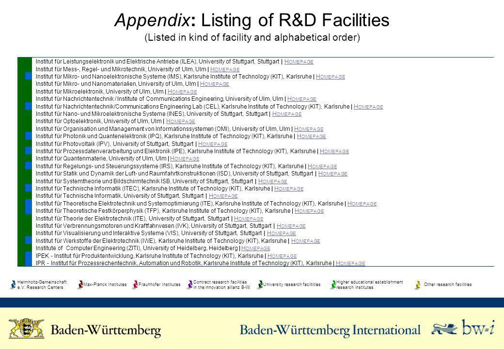 Appendix: Listing of R&D Facilities (Listed in kind of facility and alphabetical order)