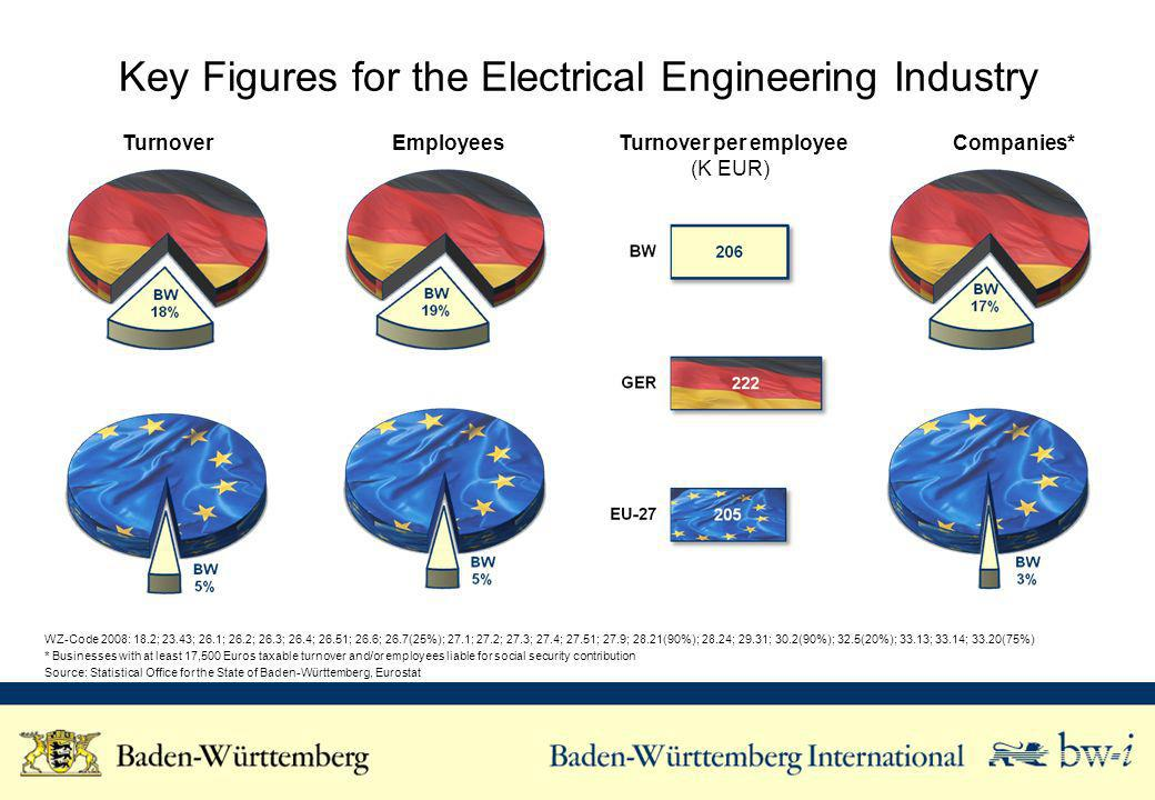 Key Figures for the Electrical Engineering Industry