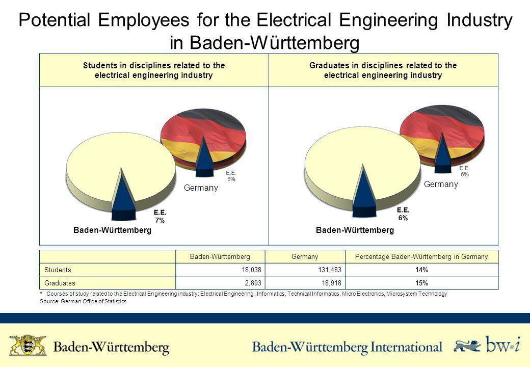 Students in disciplines related to the electrical engineering industry