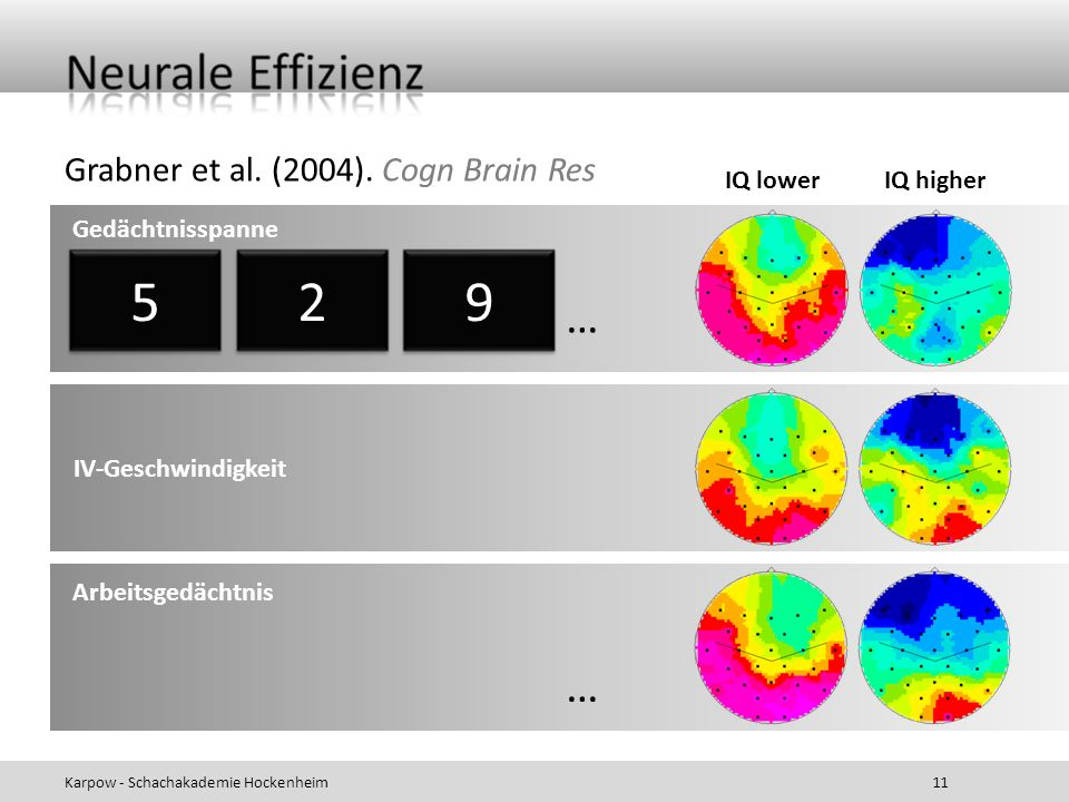 5 2 9 … … Grabner et al. (2004). Cogn Brain Res IQ lower IQ higher