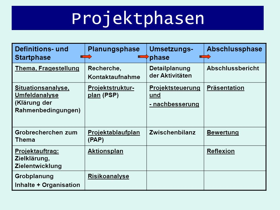 Projektphasen Definitions- und Startphase Planungsphase