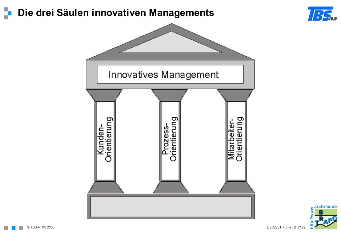 Die drei Säulen innovativen Managements