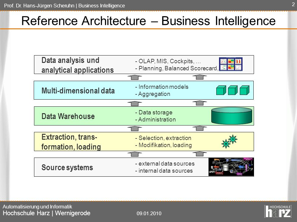 Reference Architecture – Business Intelligence