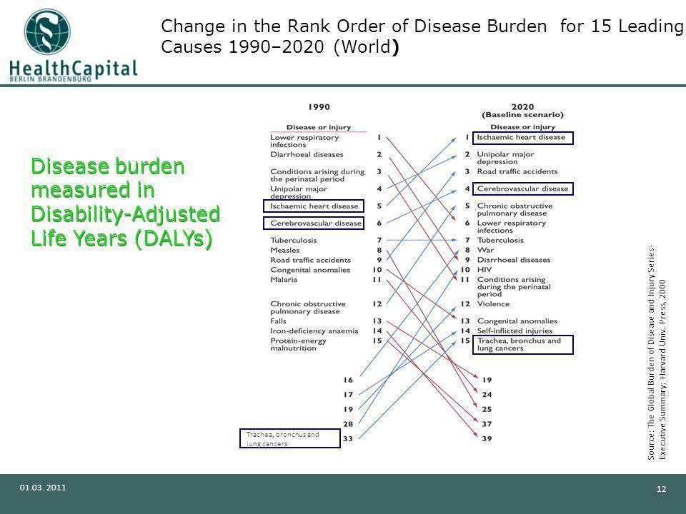 Disease burden measured in Disability-Adjusted Life Years (DALYs)