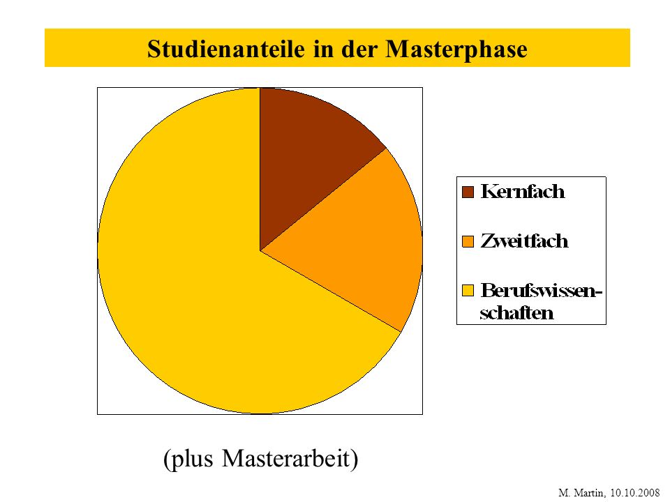 Studienanteile in der Masterphase