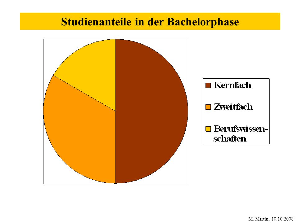 Studienanteile in der Bachelorphase